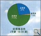 香港人患近視的普及性(19-39歲)