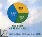 香港人患近視的普及性(40-75歲)